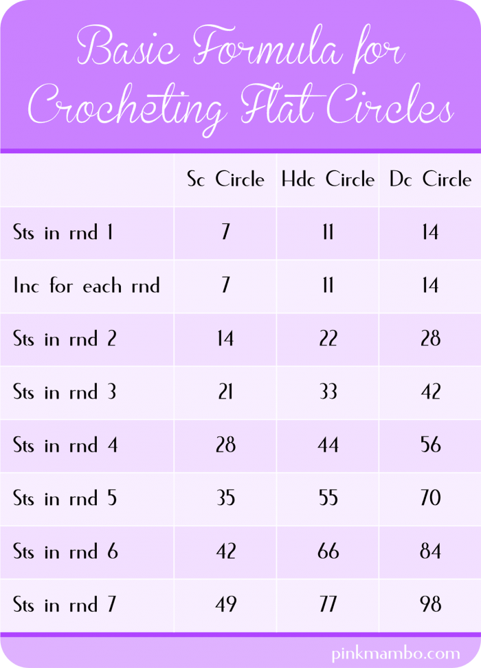 Basic Formula for Crocheting Circles